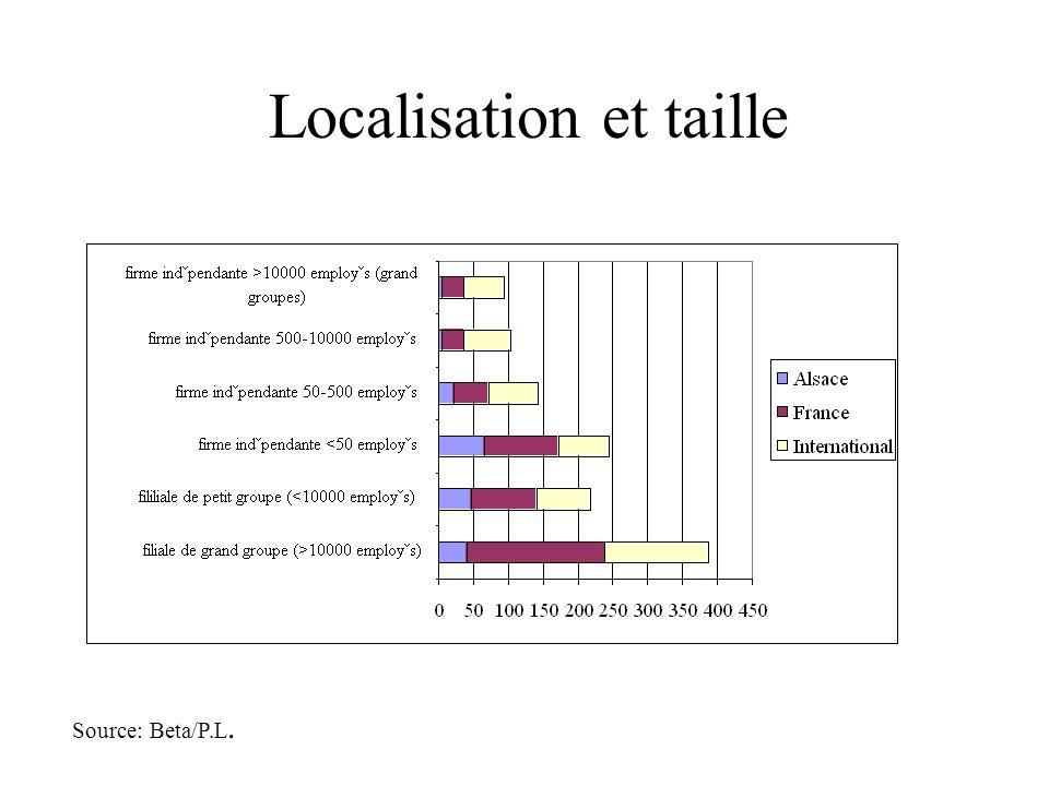 Localisation et taille Source: Beta/P.L.