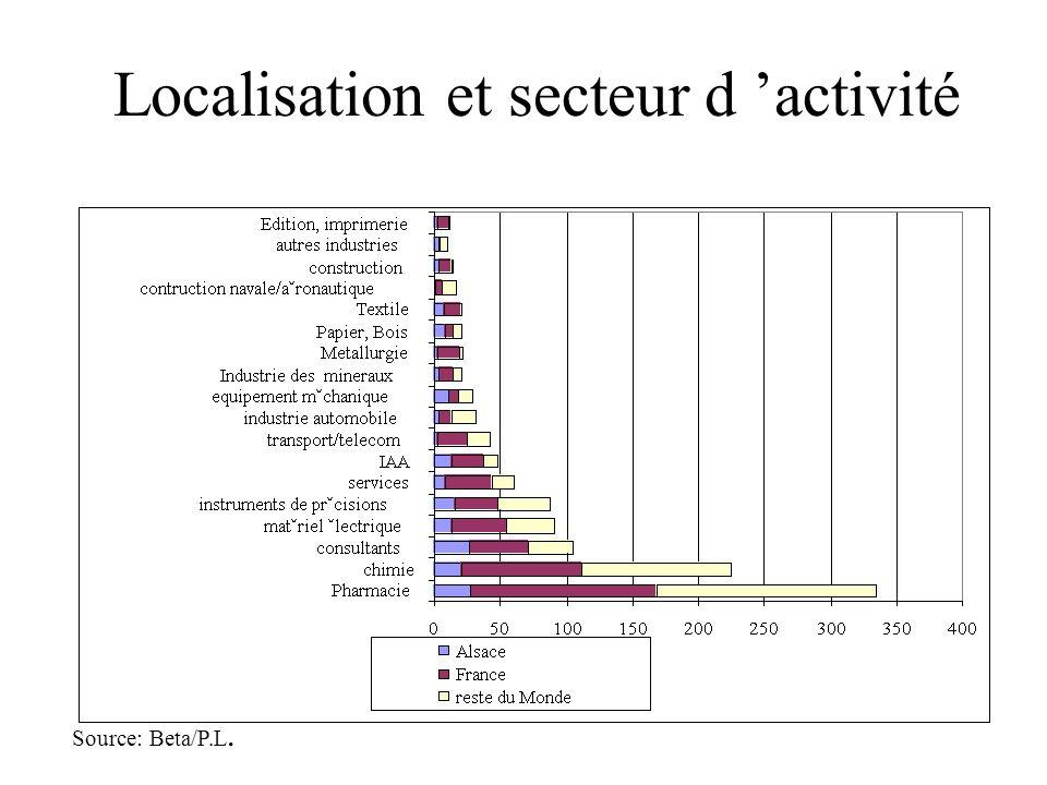 Localisation et secteur d activité Source: Beta/P.L.