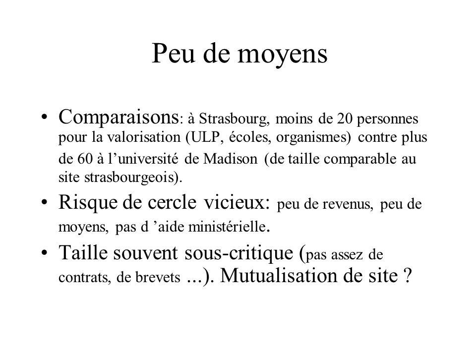 Peu de moyens Comparaisons : à Strasbourg, moins de 20 personnes pour la valorisation (ULP, écoles, organismes) contre plus de 60 à luniversité de Mad