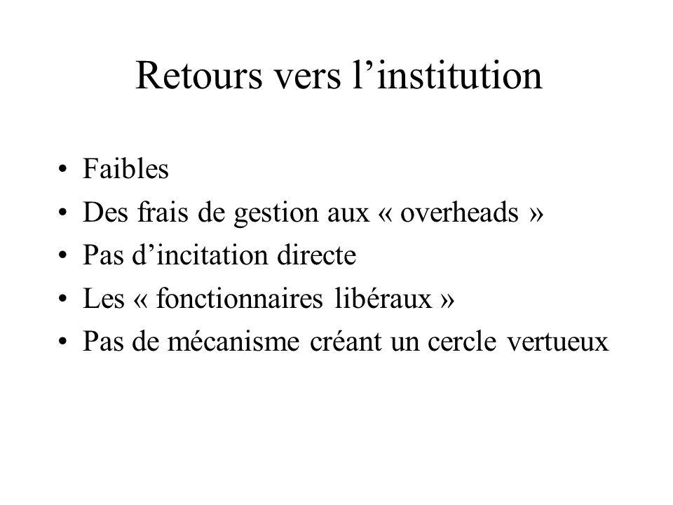 Retours vers linstitution Faibles Des frais de gestion aux « overheads » Pas dincitation directe Les « fonctionnaires libéraux » Pas de mécanisme créa