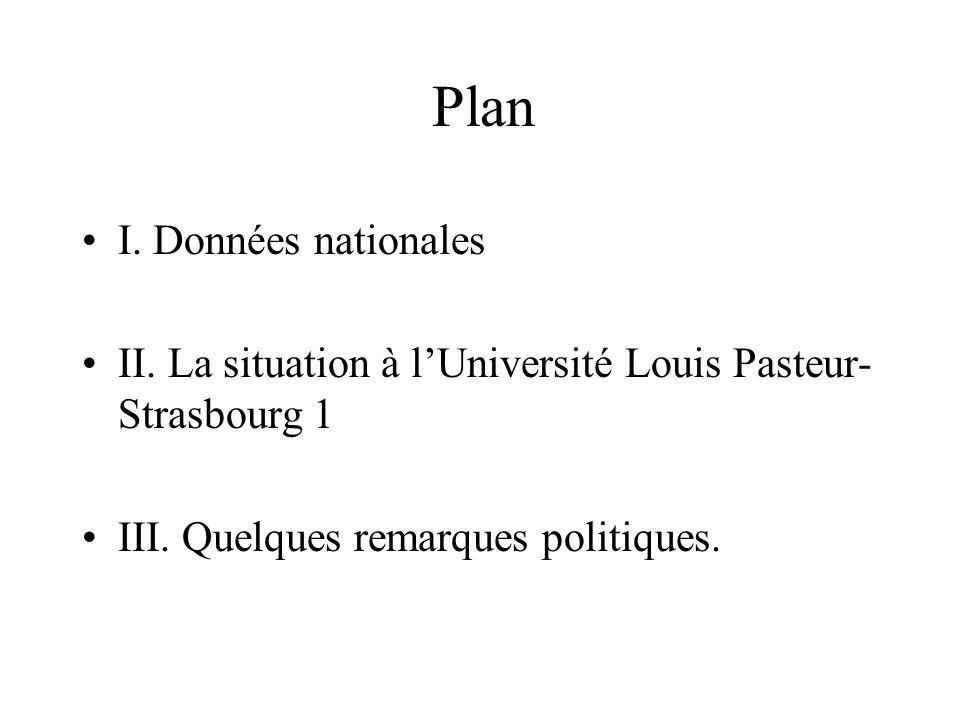 Plan I. Données nationales II. La situation à lUniversité Louis Pasteur- Strasbourg 1 III. Quelques remarques politiques.