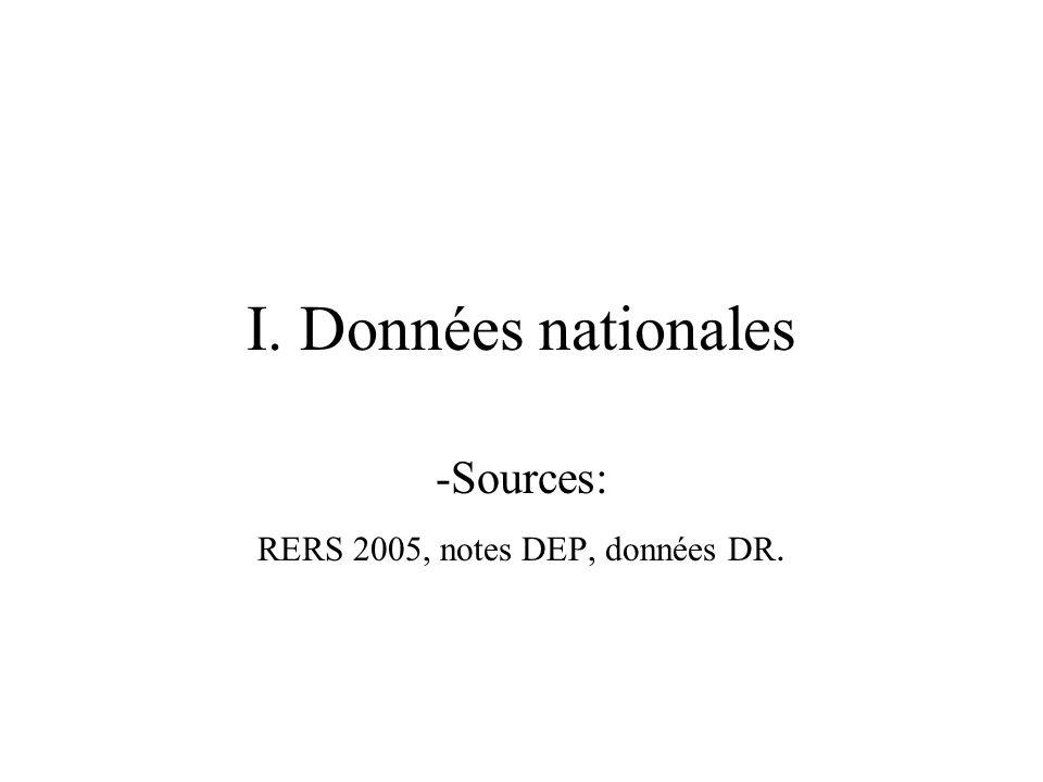 I. Données nationales -Sources: RERS 2005, notes DEP, données DR.