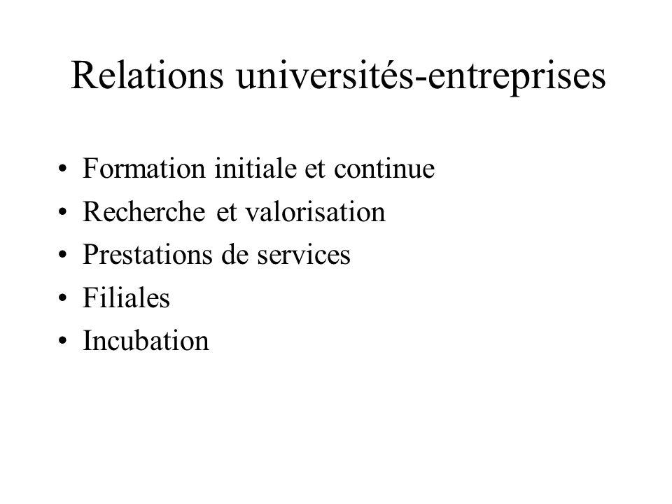 Relations universités-entreprises Formation initiale et continue Recherche et valorisation Prestations de services Filiales Incubation