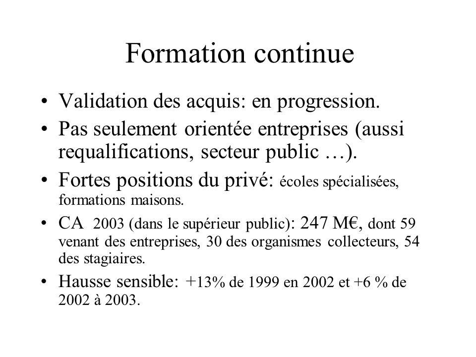 Formation continue Validation des acquis: en progression. Pas seulement orientée entreprises (aussi requalifications, secteur public …). Fortes positi