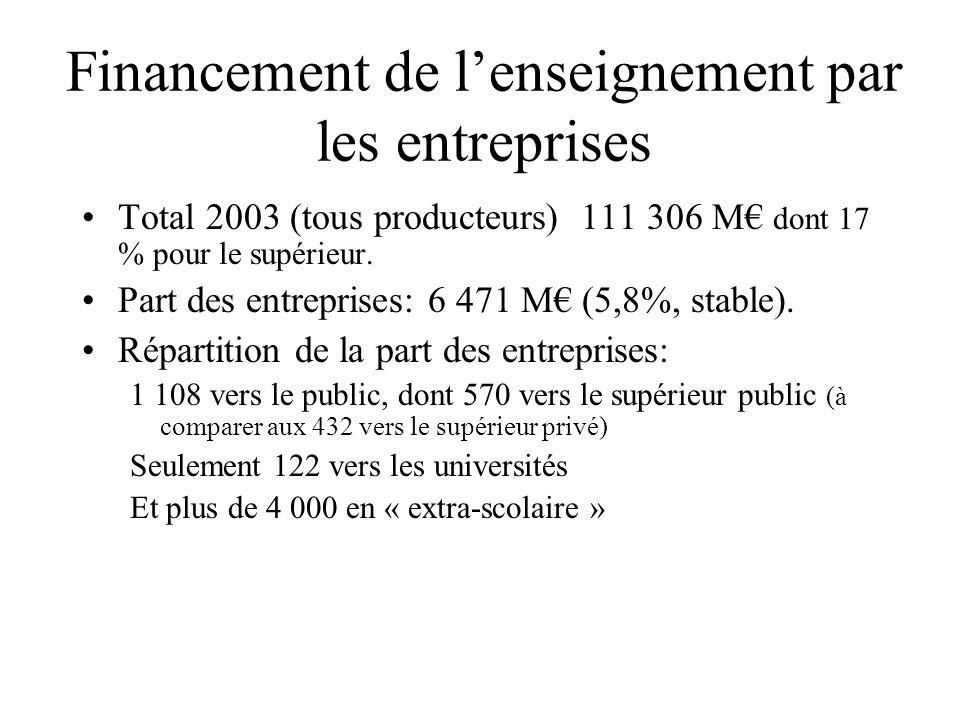 Financement de lenseignement par les entreprises Total 2003 (tous producteurs) 111 306 M dont 17 % pour le supérieur. Part des entreprises: 6 471 M (5
