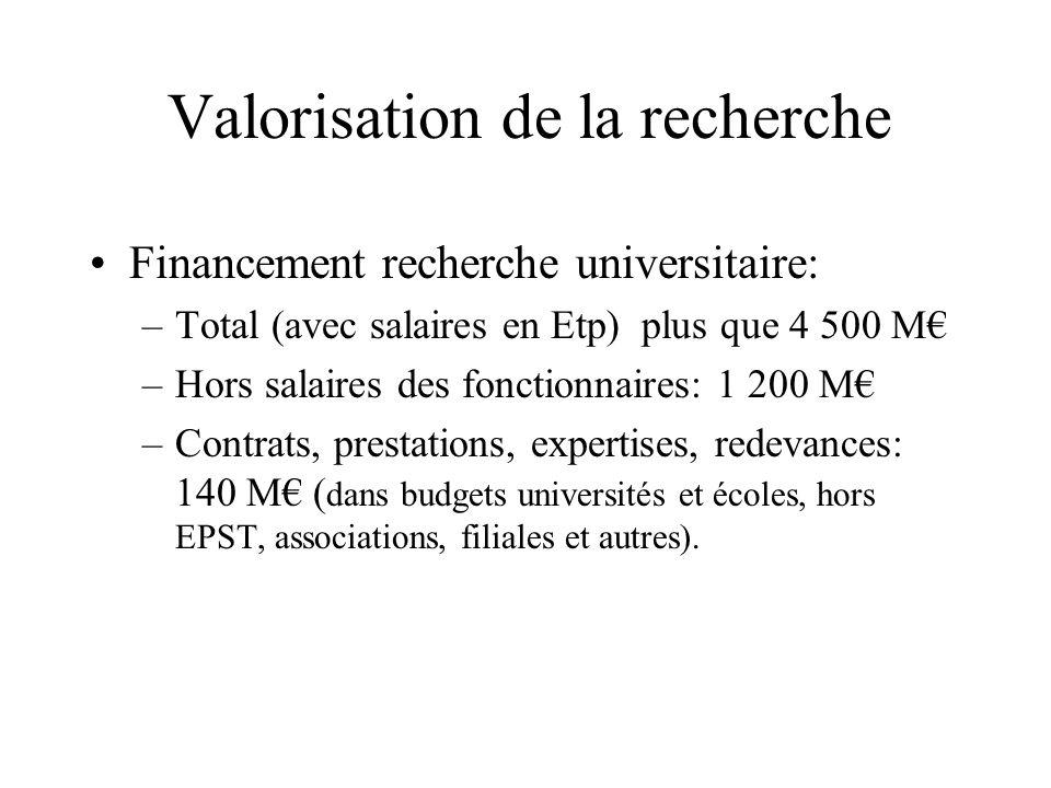 Valorisation de la recherche Financement recherche universitaire: –Total (avec salaires en Etp) plus que 4 500 M –Hors salaires des fonctionnaires: 1