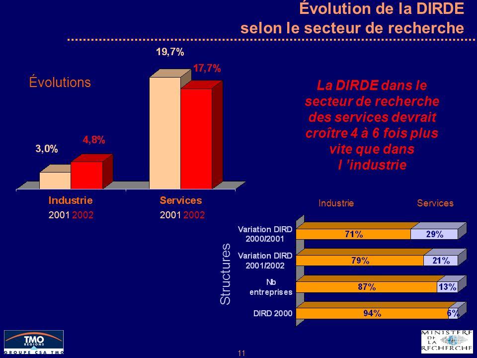 11 Évolution de la DIRDE selon le secteur de recherche Industrie Services Évolutions Structures La DIRDE dans le secteur de recherche des services devrait croître 4 à 6 fois plus vite que dans l industrie 2001 2002