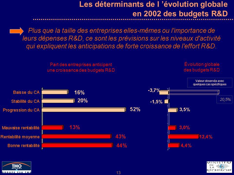 13 Les déterminants de l évolution globale en 2002 des budgets R&D Plus que la taille des entreprises elles-mêmes ou l importance de leurs dépenses R&D, ce sont les prévisions sur les niveaux d activité qui expliquent les anticipations de forte croissance de l effort R&D.