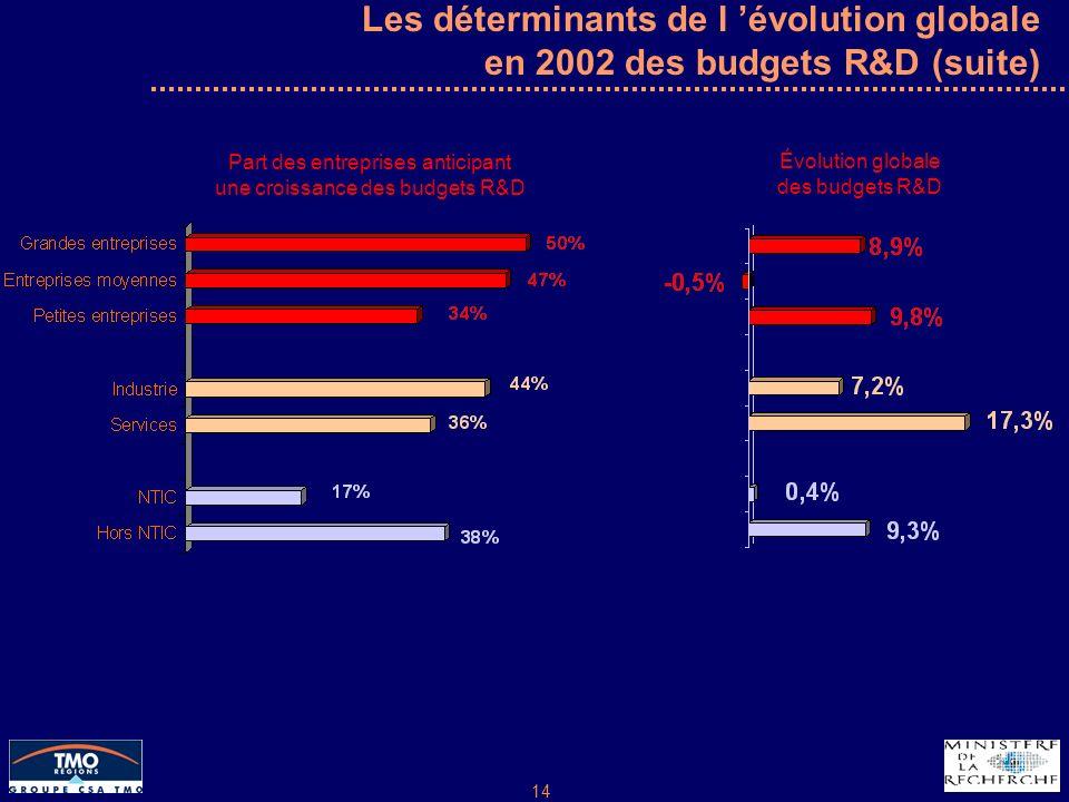 14 Les déterminants de l évolution globale en 2002 des budgets R&D (suite) Part des entreprises anticipant une croissance des budgets R&D Évolution globale des budgets R&D