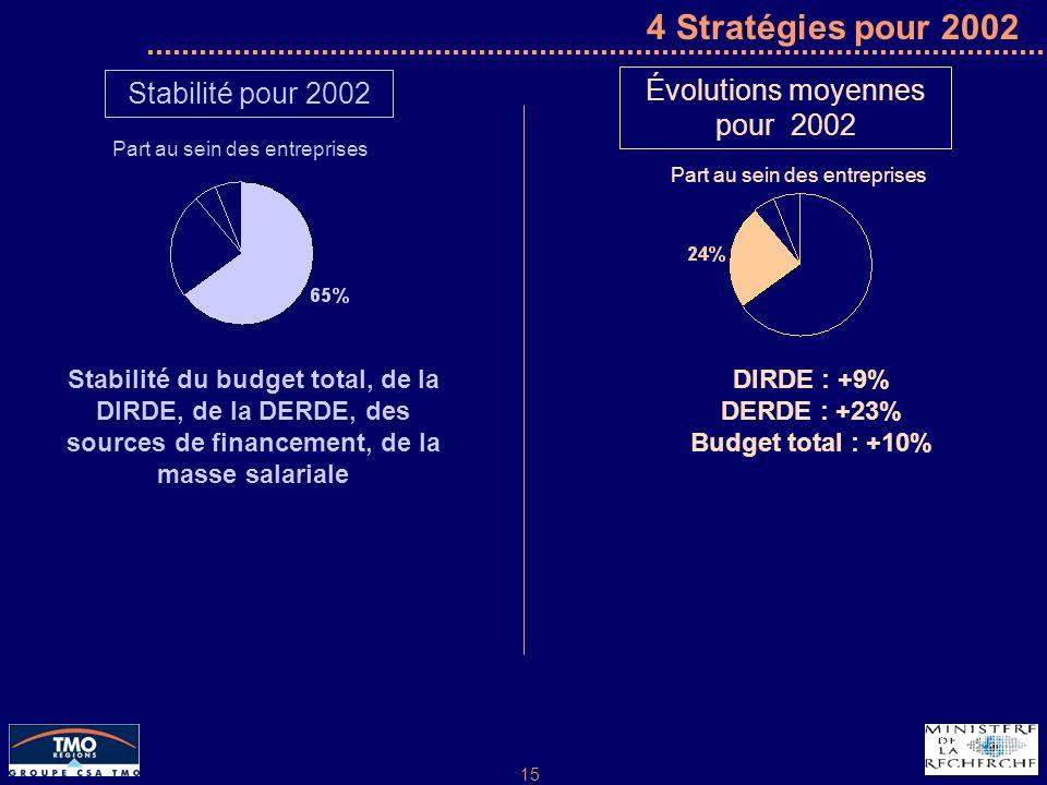15 4 Stratégies pour 2002 Stabilité pour 2002 Part au sein des entreprises Stabilité du budget total, de la DIRDE, de la DERDE, des sources de financement, de la masse salariale Évolutions moyennes pour 2002 Part au sein des entreprises DIRDE : +9% DERDE : +23% Budget total : +10%