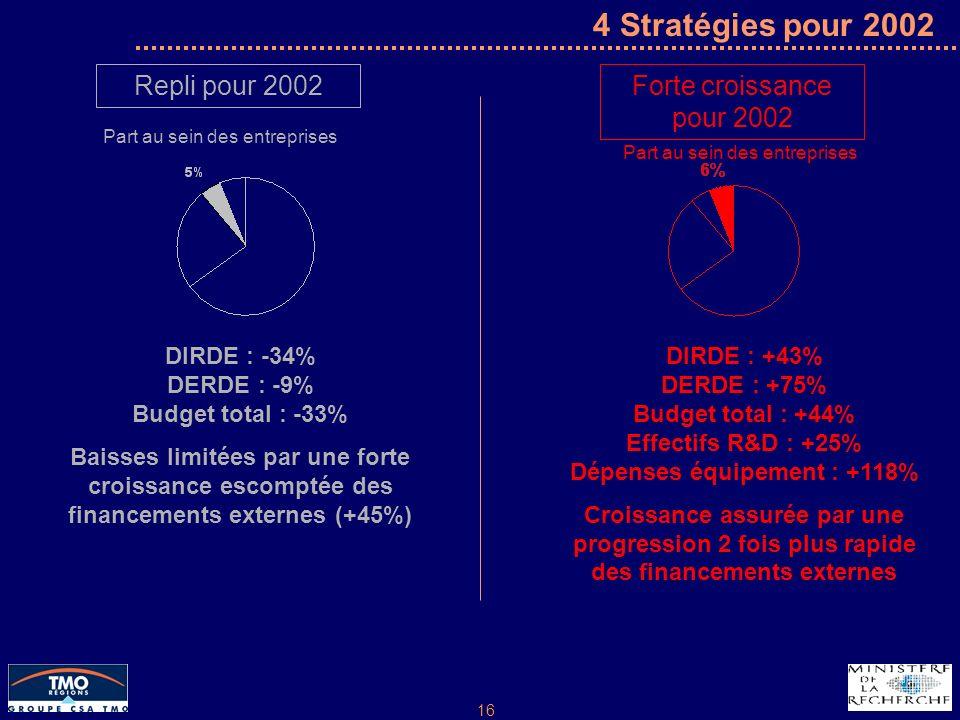 16 4 Stratégies pour 2002 Repli pour 2002 Part au sein des entreprises Forte croissance pour 2002 Part au sein des entreprises DIRDE : -34% DERDE : -9% Budget total : -33% Baisses limitées par une forte croissance escomptée des financements externes (+45%) DIRDE : +43% DERDE : +75% Budget total : +44% Effectifs R&D : +25% Dépenses équipement : +118% Croissance assurée par une progression 2 fois plus rapide des financements externes