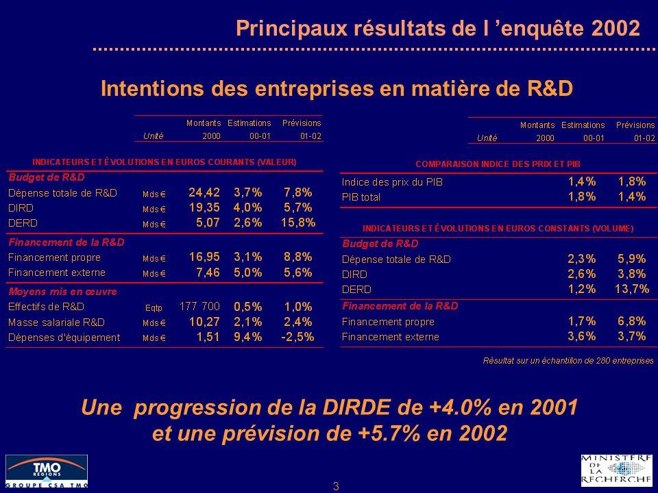 3 Principaux résultats de l enquête 2002 Intentions des entreprises en matière de R&D Une progression de la DIRDE de +4.0% en 2001 et une prévision de +5.7% en 2002