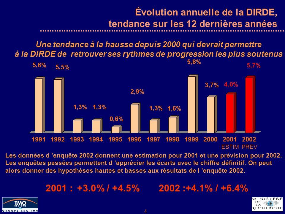 4 Évolution annuelle de la DIRDE, tendance sur les 12 dernières années Les données d enquête 2002 donnent une estimation pour 2001 et une prévision pour 2002.