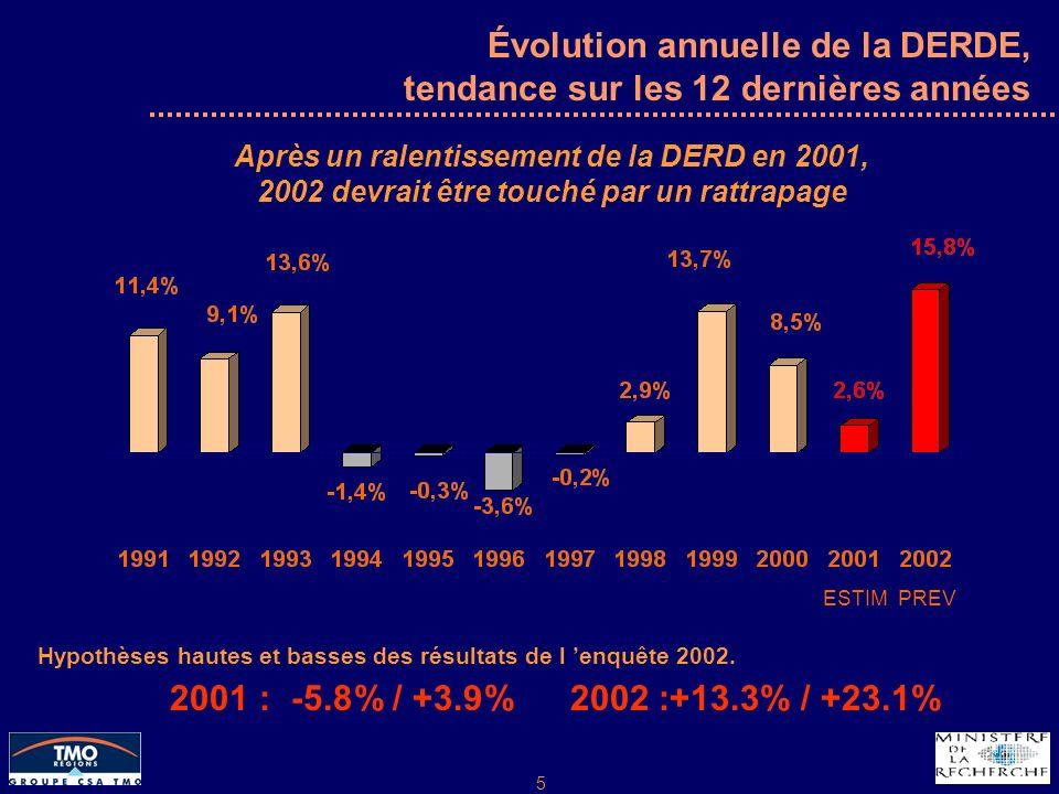 5 Évolution annuelle de la DERDE, tendance sur les 12 dernières années Hypothèses hautes et basses des résultats de l enquête 2002.