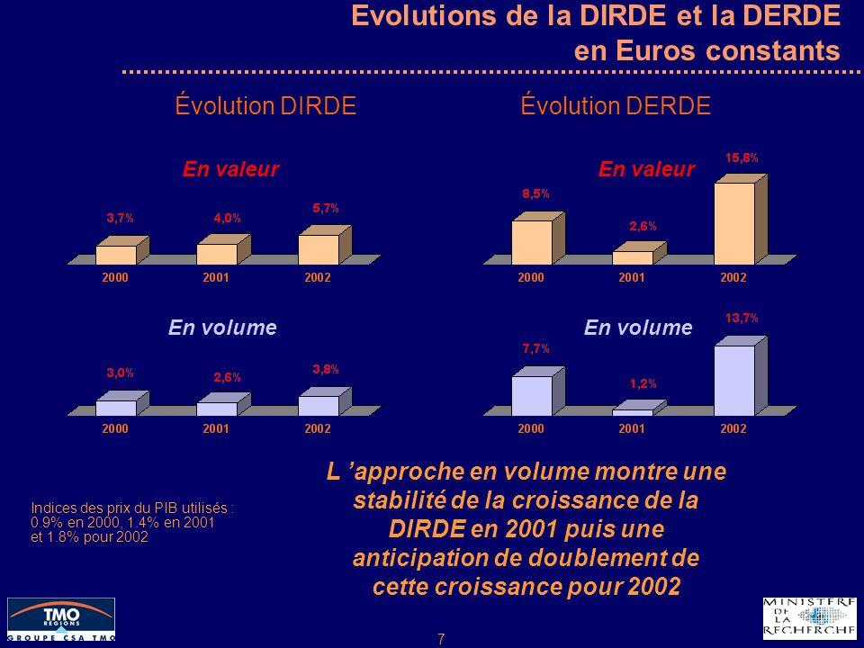 7 Evolutions de la DIRDE et la DERDE en Euros constants Évolution DIRDEÉvolution DERDE En valeur En volume En valeur En volume Indices des prix du PIB utilisés : 0.9% en 2000, 1.4% en 2001 et 1.8% pour 2002 L approche en volume montre une stabilité de la croissance de la DIRDE en 2001 puis une anticipation de doublement de cette croissance pour 2002