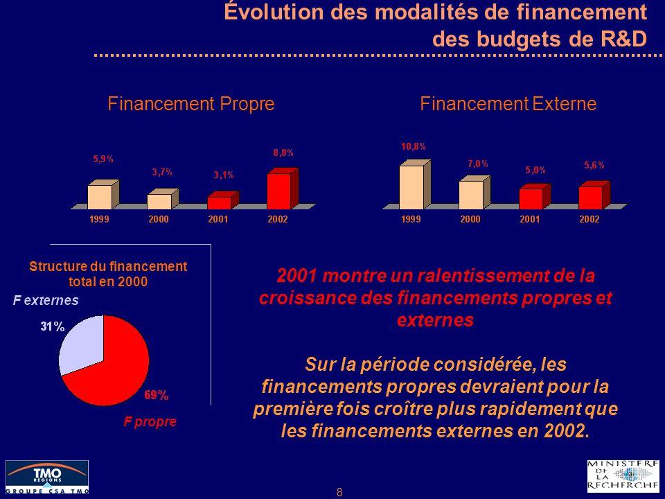 8 Évolution des modalités de financement des budgets de R&D Financement PropreFinancement Externe 2001 montre un ralentissement de la croissance des financements propres et externes Sur la période considérée, les financements propres devraient pour la première fois croître plus rapidement que les financements externes en 2002.