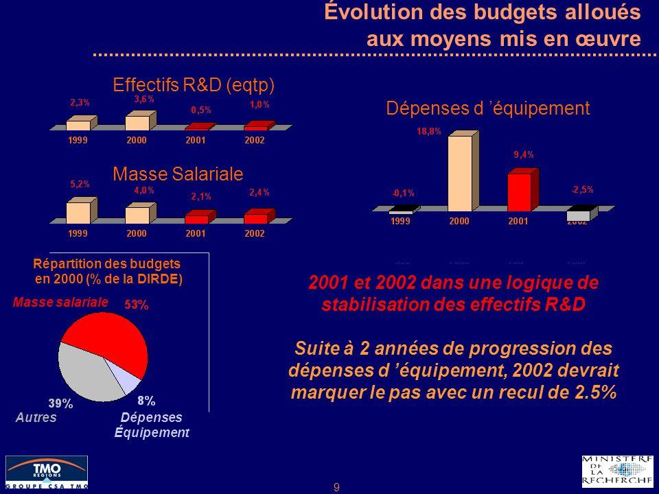 9 Évolution des budgets alloués aux moyens mis en œuvre Dépenses d équipement 2001 et 2002 dans une logique de stabilisation des effectifs R&D Suite à 2 années de progression des dépenses d équipement, 2002 devrait marquer le pas avec un recul de 2.5% Masse Salariale Effectifs R&D (eqtp) Répartition des budgets en 2000 (% de la DIRDE) Masse salariale Dépenses Équipement Autres