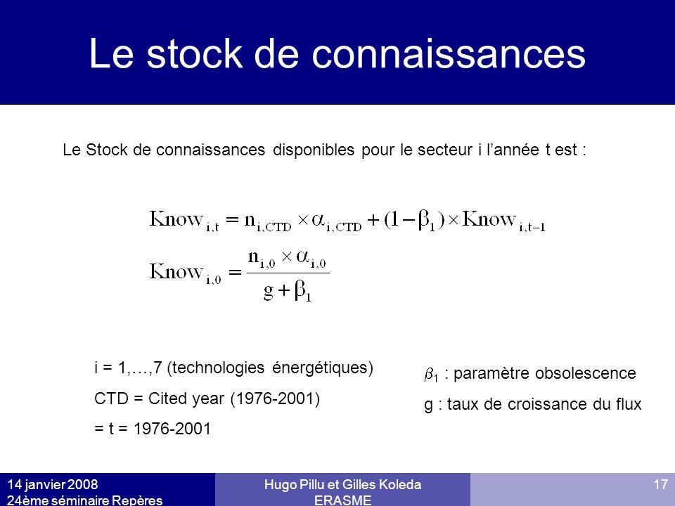 14 janvier 2008 24ème séminaire Repères Hugo Pillu et Gilles Koleda ERASME 17 Le stock de connaissances i = 1,…,7 (technologies énergétiques) CTD = Ci