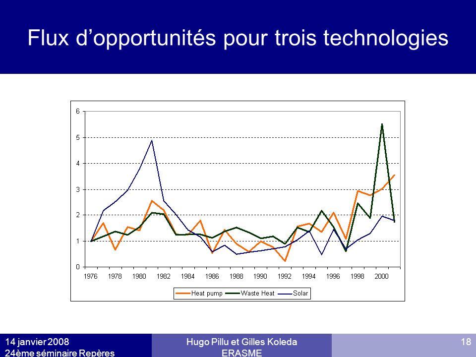 14 janvier 2008 24ème séminaire Repères Hugo Pillu et Gilles Koleda ERASME 18 Flux dopportunités pour trois technologies FLUXSTOCK