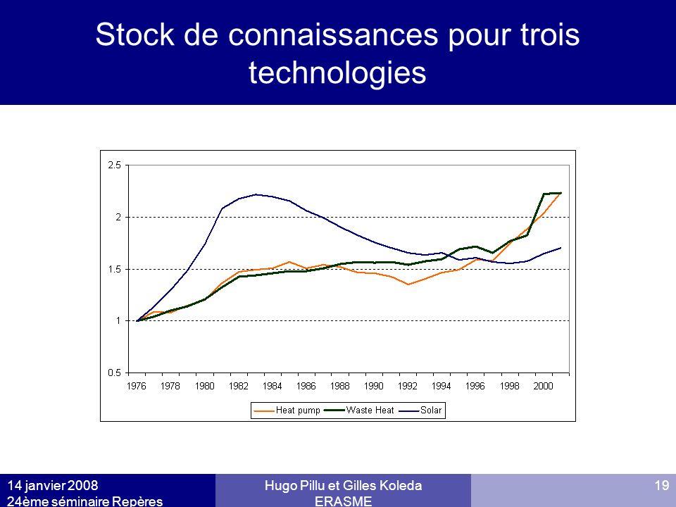 14 janvier 2008 24ème séminaire Repères Hugo Pillu et Gilles Koleda ERASME 19 Stock de connaissances pour trois technologies