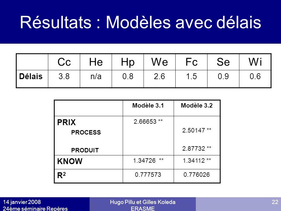 14 janvier 2008 24ème séminaire Repères Hugo Pillu et Gilles Koleda ERASME 22 Résultats : Modèles avec délais CcHeHpWeFcSeWi Délais3.8n/a0.82.61.50.90