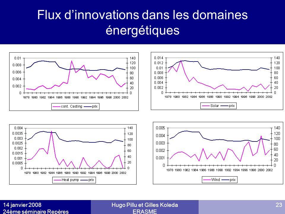 14 janvier 2008 24ème séminaire Repères Hugo Pillu et Gilles Koleda ERASME 23 Flux dinnovations dans les domaines énergétiques