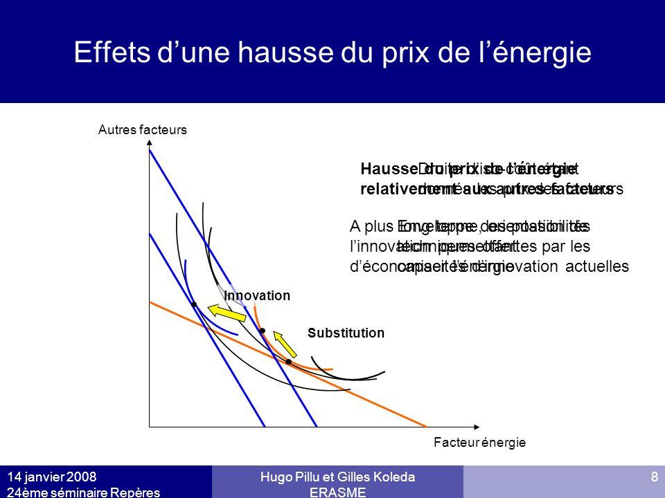 14 janvier 2008 24ème séminaire Repères Hugo Pillu et Gilles Koleda ERASME 8 Effets dune hausse du prix de lénergie Facteur énergie Autres facteurs Su