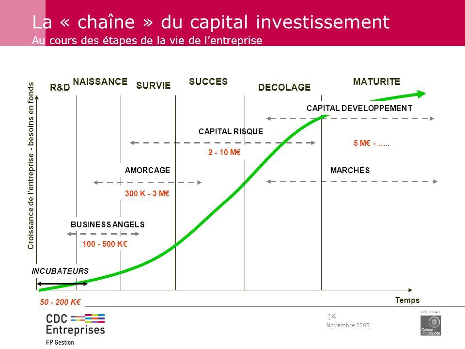 14 Novembre 2005 UNE FILIALE La « chaîne » du capital investissement Au cours des étapes de la vie de lentreprise CAPITAL RISQUE MARCHÉS Temps R&D NAI