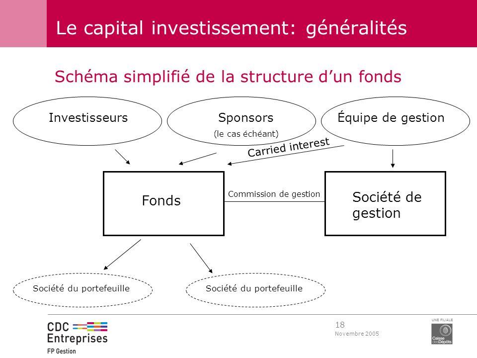 18 Novembre 2005 UNE FILIALE Le capital investissement: généralités Schéma simplifié de la structure dun fonds InvestisseursSponsors (le cas échéant)