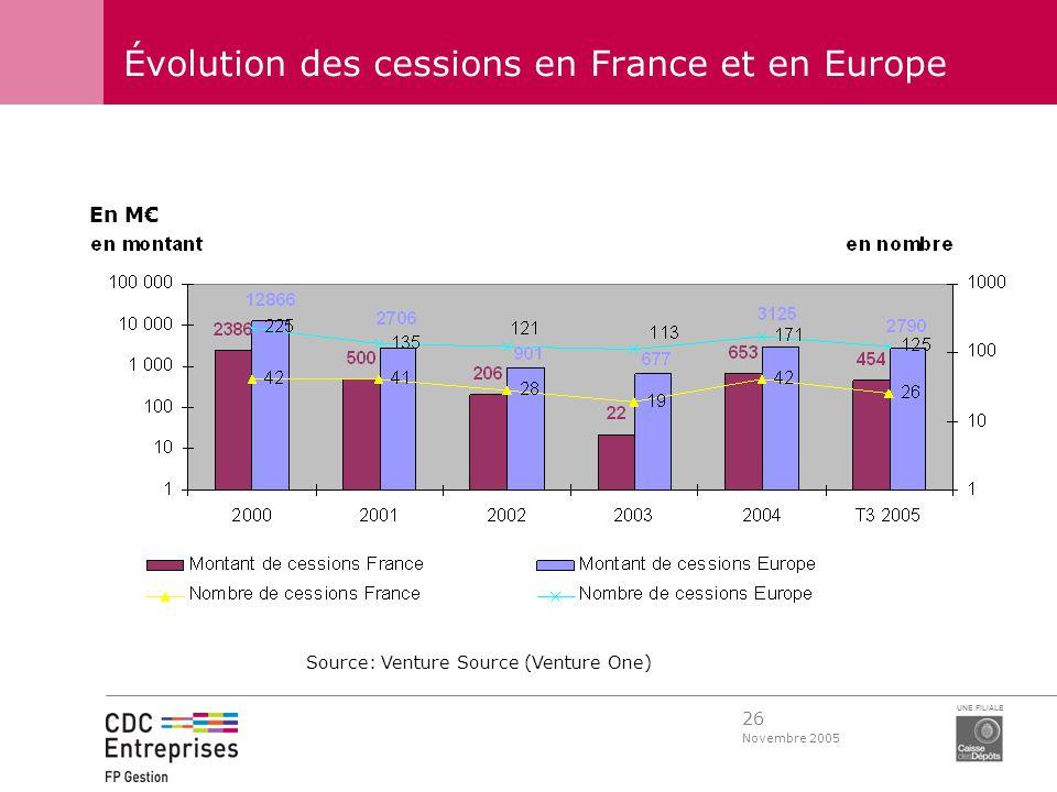 26 Novembre 2005 UNE FILIALE Évolution des cessions en France et en Europe Source: Venture Source (Venture One) En M