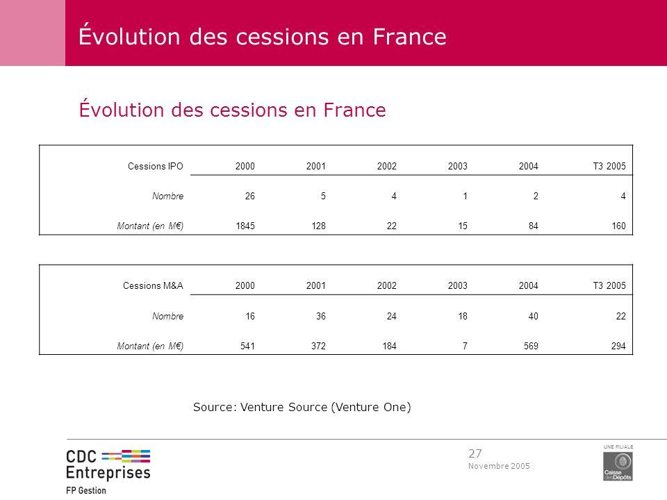 27 Novembre 2005 UNE FILIALE Évolution des cessions en France Cessions IPO20002001200220032004T3 2005 Nombre2654124 Montant (en M)1845128221584160 Ces