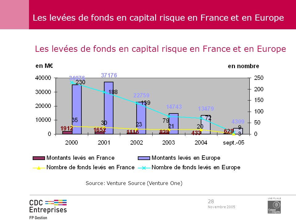 28 Novembre 2005 UNE FILIALE Les levées de fonds en capital risque en France et en Europe Source: Venture Source (Venture One)