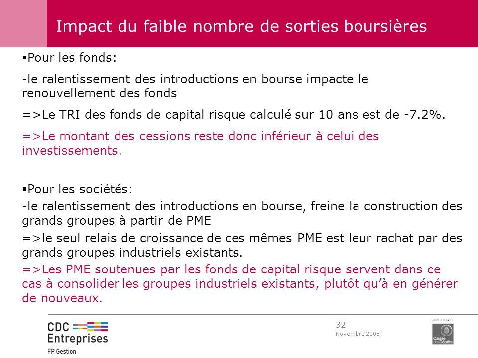 32 Novembre 2005 UNE FILIALE Impact du faible nombre de sorties boursières Pour les fonds: -le ralentissement des introductions en bourse impacte le r