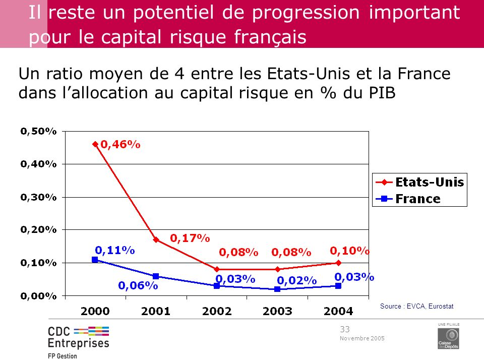 33 Novembre 2005 UNE FILIALE Il reste un potentiel de progression important pour le capital risque français Source : EVCA, Eurostat Un ratio moyen de