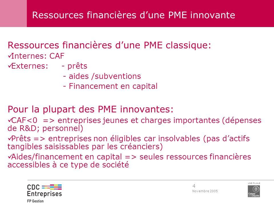 4 Novembre 2005 UNE FILIALE Ressources financières dune PME innovante Ressources financières dune PME classique: Internes: CAF Externes: - prêts - aid