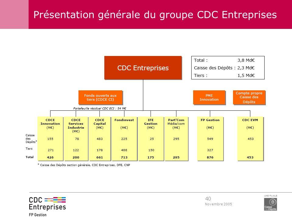40 Novembre 2005 UNE FILIALE Présentation générale du groupe CDC Entreprises