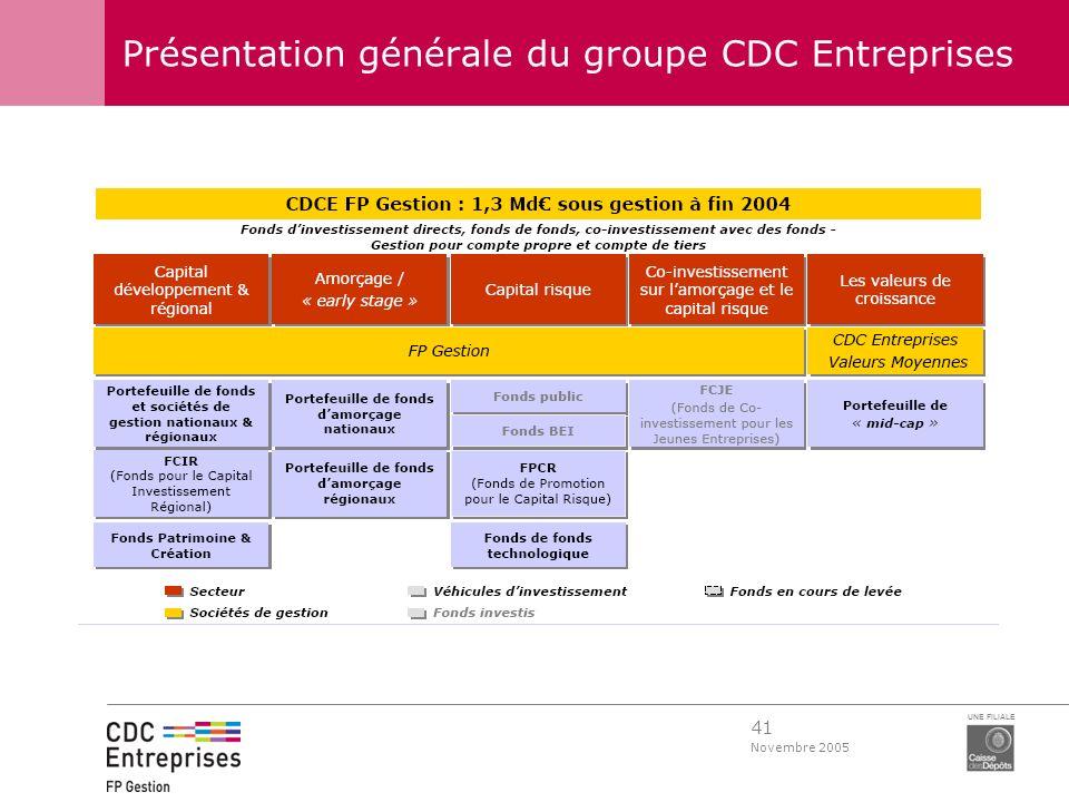 41 Novembre 2005 UNE FILIALE Présentation générale du groupe CDC Entreprises