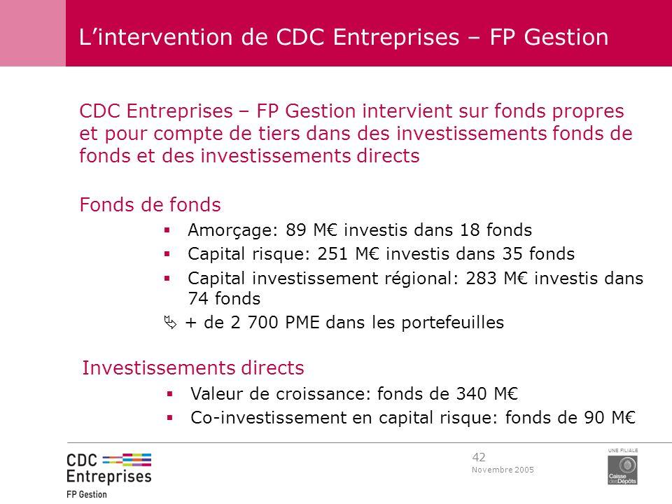 42 Novembre 2005 UNE FILIALE Lintervention de CDC Entreprises – FP Gestion CDC Entreprises – FP Gestion intervient sur fonds propres et pour compte de