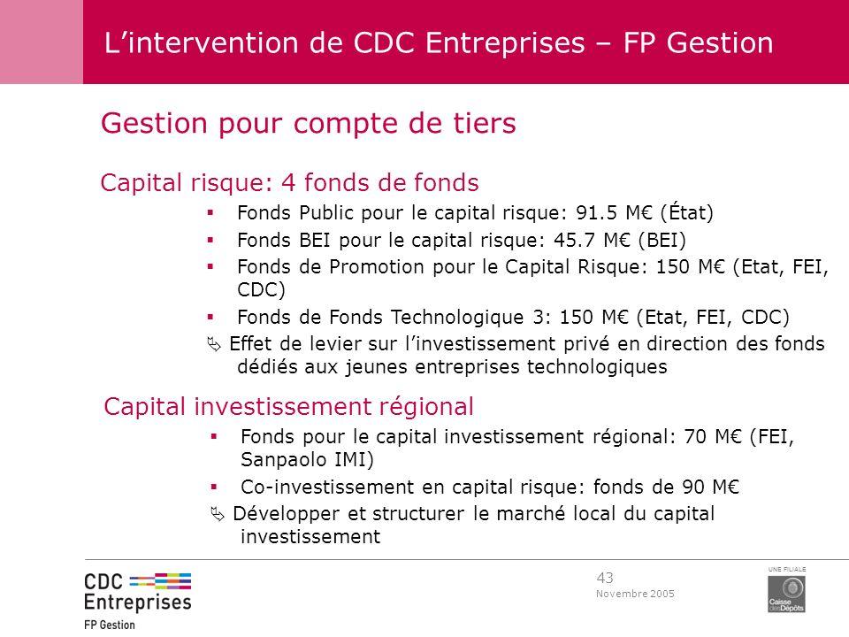 43 Novembre 2005 UNE FILIALE Lintervention de CDC Entreprises – FP Gestion Gestion pour compte de tiers Capital risque: 4 fonds de fonds Fonds Public