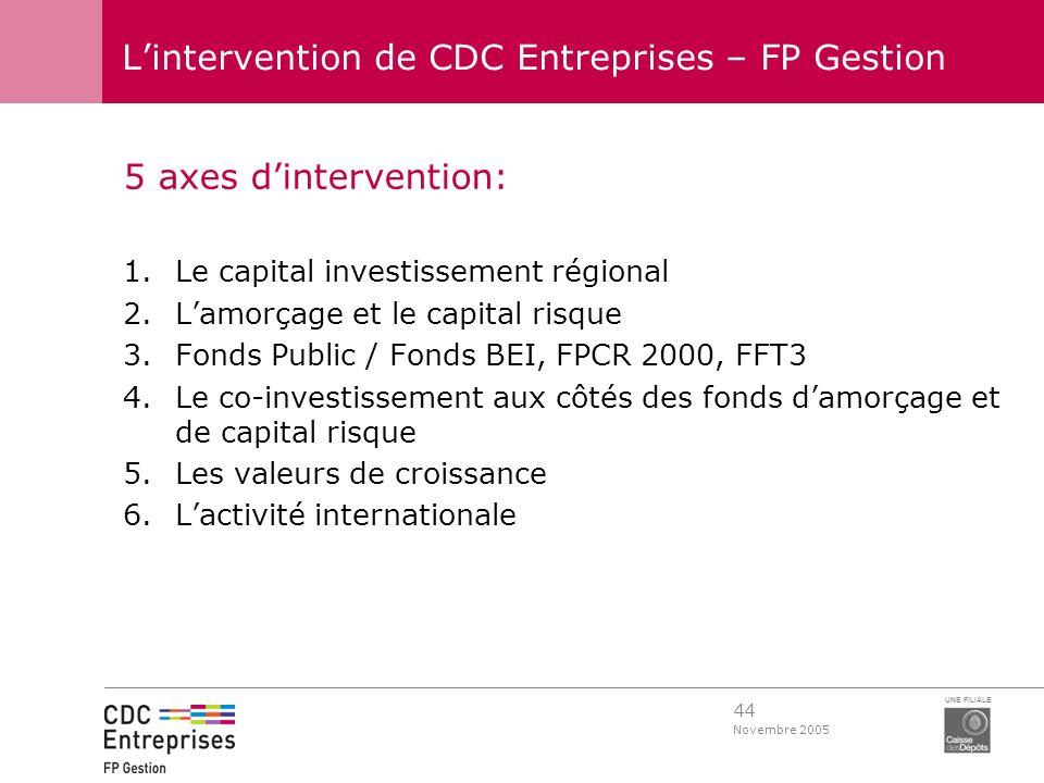44 Novembre 2005 UNE FILIALE Lintervention de CDC Entreprises – FP Gestion 5 axes dintervention: 1.Le capital investissement régional 2.Lamorçage et l