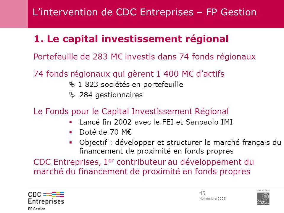 45 Novembre 2005 UNE FILIALE Lintervention de CDC Entreprises – FP Gestion 1. Le capital investissement régional Portefeuille de 283 M investis dans 7