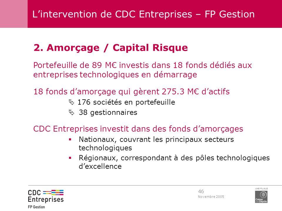 46 Novembre 2005 UNE FILIALE Lintervention de CDC Entreprises – FP Gestion 2. Amorçage / Capital Risque Portefeuille de 89 M investis dans 18 fonds dé
