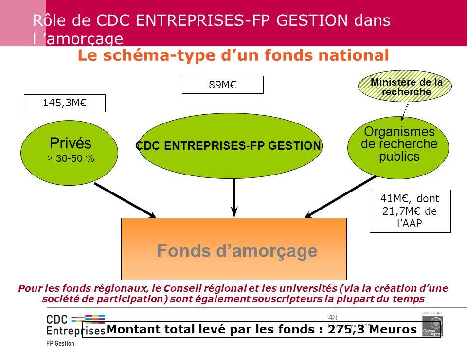 48 Novembre 2005 UNE FILIALE CDC ENTREPRISES-FP GESTION Fonds damorçage Privés > 30-50 % Rôle de CDC ENTREPRISES-FP GESTION dans l amorçage Le schéma-