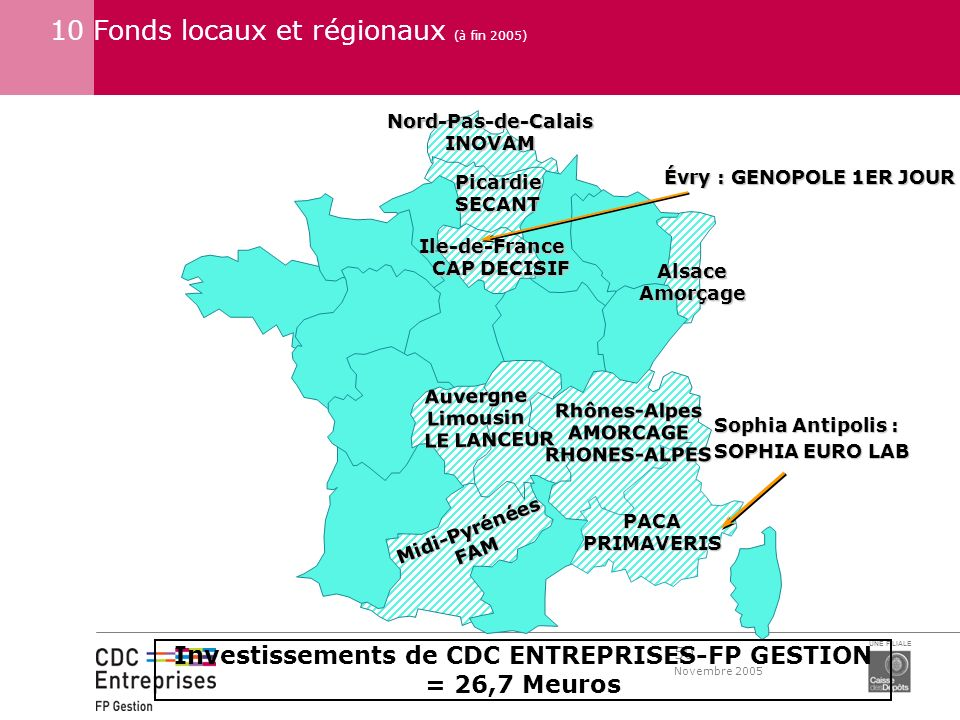 50 Novembre 2005 UNE FILIALE 10 Fonds locaux et régionaux (à fin 2005)Ile-de-France CAP DECISIF CAP DECISIF Midi-PyrénéesFAM AuvergneLimousin LE LANCE