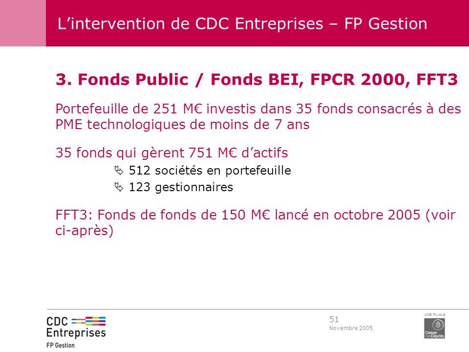 51 Novembre 2005 UNE FILIALE Lintervention de CDC Entreprises – FP Gestion 3. Fonds Public / Fonds BEI, FPCR 2000, FFT3 Portefeuille de 251 M investis