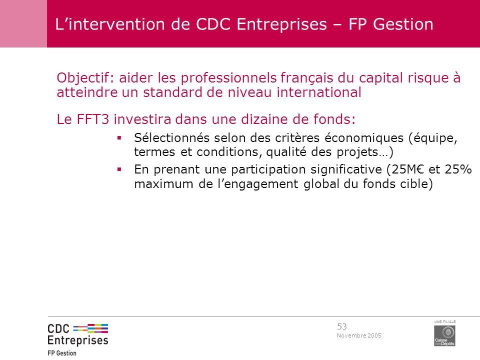 53 Novembre 2005 UNE FILIALE Lintervention de CDC Entreprises – FP Gestion Objectif: aider les professionnels français du capital risque à atteindre u