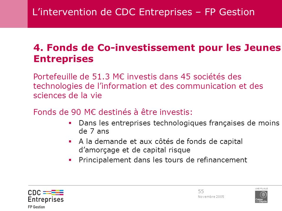55 Novembre 2005 UNE FILIALE Lintervention de CDC Entreprises – FP Gestion 4. Fonds de Co-investissement pour les Jeunes Entreprises Portefeuille de 5