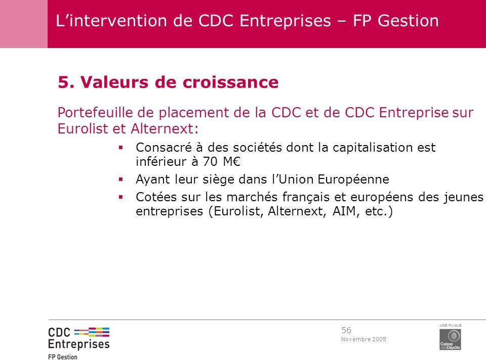 56 Novembre 2005 UNE FILIALE Lintervention de CDC Entreprises – FP Gestion 5. Valeurs de croissance Portefeuille de placement de la CDC et de CDC Entr