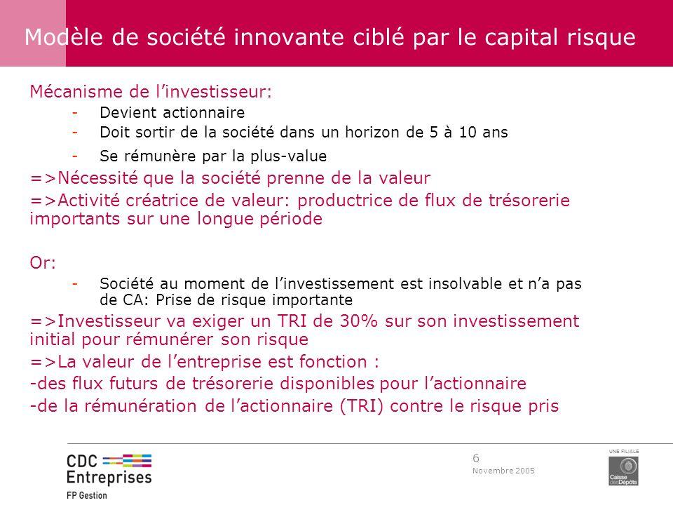 6 Novembre 2005 UNE FILIALE Modèle de société innovante ciblé par le capital risque Mécanisme de linvestisseur: -Devient actionnaire -Doit sortir de l