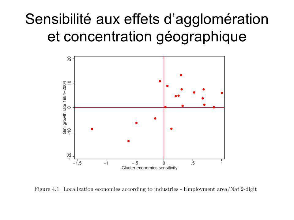 Sensibilité aux effets dagglomération et concentration géographique